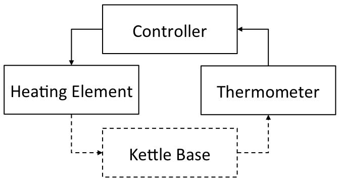 Simple Control Loop